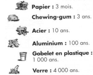 Temps_de_pollution_des_materiaux